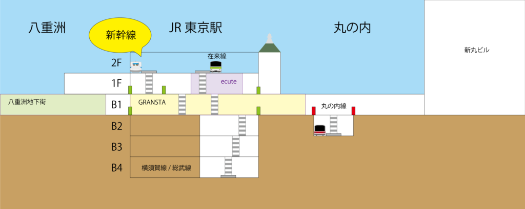東京駅 概要図 新幹線ホーム