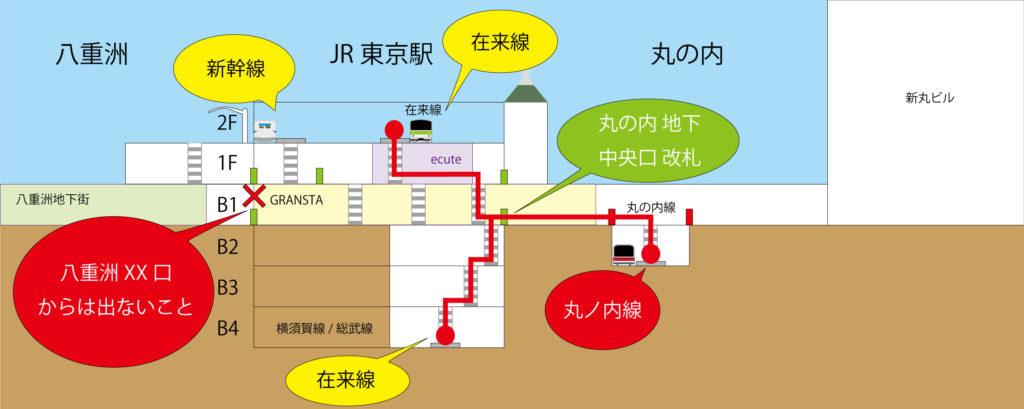 東京駅 在来線のホームから丸ノ内線のホームのルート