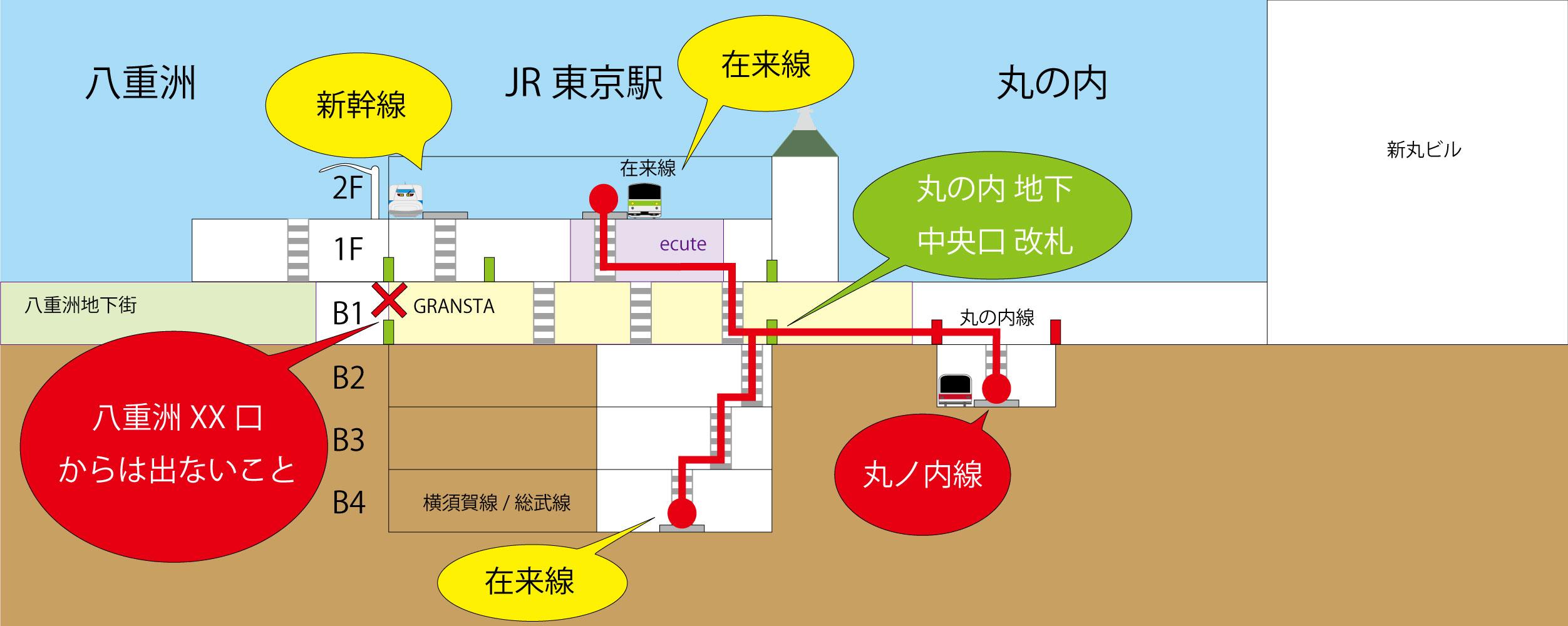 駅 丸ノ内 線 東京