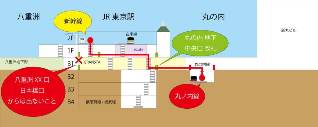 東京駅 新幹線のホームから丸ノ内線のホームのルート
